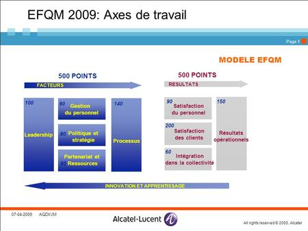 All rights reserved © 2005, Alcatel 07-04-2009 AQDI/JM Page 1 EFQM 2009: Axes de travail Satisfaction du personnel Satisfaction des clients Intégration.