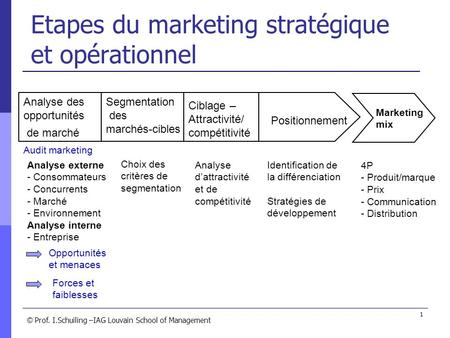 © © Prof. I.Schuiling –IAG Louvain School of Management 1 Etapes du marketing stratégique et opérationnel Analyse des opportunités de marché Segmentation.