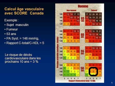 1 Calcul âge vasculaire avec SCORE Canada Exemple : Sujet masculin Sujet masculin Fumeur Fumeur 53 ans 53 ans PA Syst. = 146 mmHg, PA Syst. = 146 mmHg,
