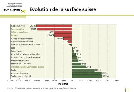 Evolution de la surface suisse