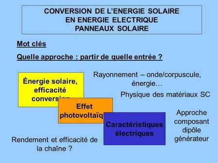 Qu 39 est ce qu 39 un panneau solaire comment fonctionne t il for Qu est ce qu un panneau solaire