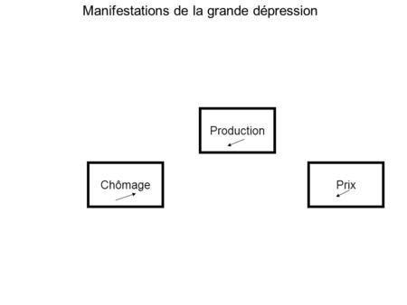 ChômagePrix Production Manifestations de la grande dépression.