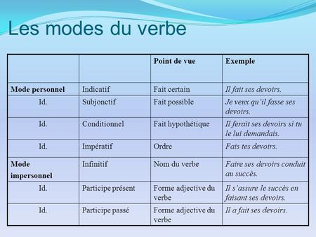 Les modes du verbe Point de vue Exemple Mode personnel Indicatif