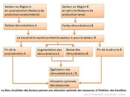 Secteur ou Région A en surproduction (facteurs de production surabondants) Secteur ou Région A en surproduction (facteurs de production surabondants) Secteur.
