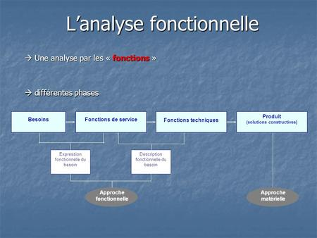 L'analyse fonctionnelle
