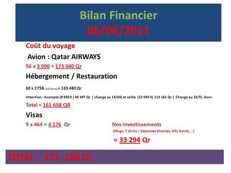 Bilan Financier 06/06/2011 Coût du voyage Avion : Qatar AIRWAYS 56 x 3 090 = 173 040 Qr Hébergement / Restauration 60 x 2758 ( 525 Euros) = 165 480 Qr.