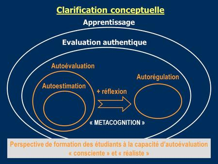 Apprentissage Evaluation authentique Autoévaluation Autoestimation Clarification conceptuelle Autorégulation + réflexion « METACOGNITION » Perspective.