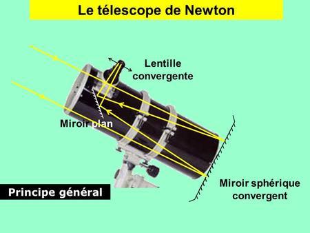 Les lentilles et les instruments d optique ppt video for Miroir divergent