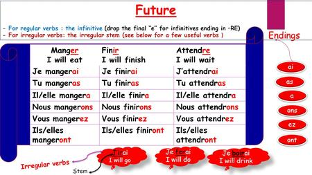 "Future - For regular verbs : the infinitive (drop the final ""e"" for infinitives ending in –RE) - For irregular verbs: the irregular stem (see below for."