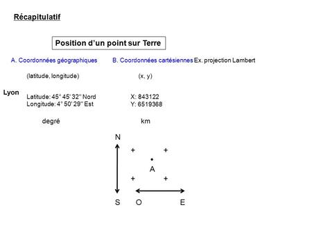 Position d'un point sur Terre