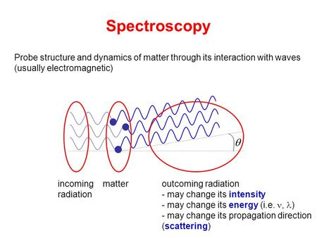 Spectroscopy  Probe structure and dynamics of matter through its interaction with waves (usually electromagnetic) incoming radiation matteroutcoming radiation.