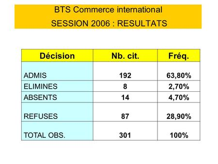 BTS Commerce international SESSION 2006 : RESULTATS DécisionNb. cit.Fréq. ADMIS19263,80% ELIMINES82,70% ABSENTS144,70% REFUSES8728,90% TOTAL OBS.301100%