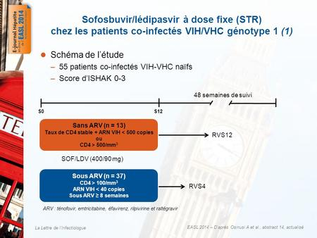 La Lettre de lInfectiologue EASL 2014 – Daprès Osinusi A et al., abstract 14, actualisé Schéma de létude –55 patients co-infectés VIH-VHC naïfs –Score.