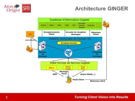 Turning Client Vision into Results 1 Architecture GINGER.