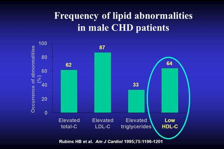 Frequency of lipid abnormalities in male CHD patients Rubins HB et al. Am J Cardiol 1995;75:1196-1201 Occurrence of abnormalities (%) 62 87 33 64 0 20.