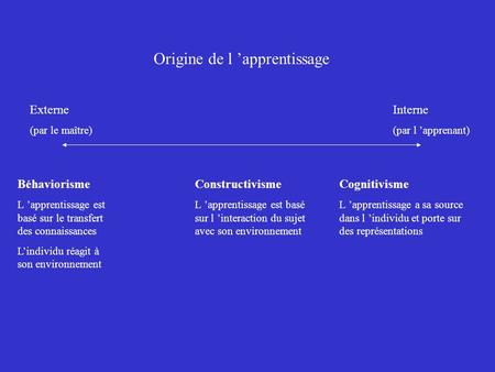 Origine de l 'apprentissage