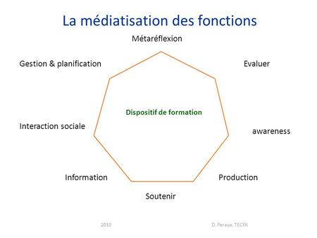 2010D. Peraya, TECFA Information Production Interaction sociale Gestion & planification awareness Dispositif de formation Evaluer Soutenir La médiatisation.