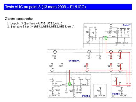 Tests AUG au point 3 (13 mars 2009 – EL/HCC) Point 2 Point 4 Point 3 Tunnel LHC 1.Le point 3 (Surface + UJ33, UJ32, etc…) 2.Secteurs 23 et 34 (RE42, RE38,