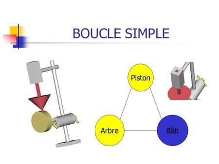 BOUCLE SIMPLE Piston Arbre Bâti.