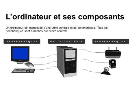 composants mat riels de l 39 ordinateur plan du cours ordinateurs et applications types d. Black Bedroom Furniture Sets. Home Design Ideas