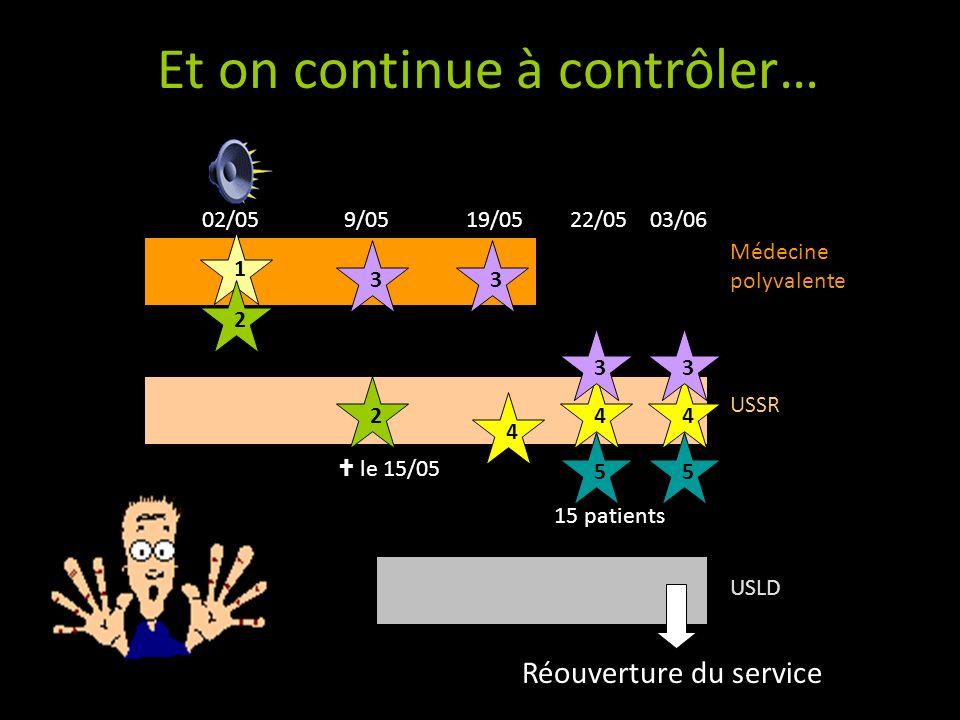 Le 3 juin : visite de C. Léger (CCLIN Sud-Ouest) 12 patients « contacts » + 3 porteurs
