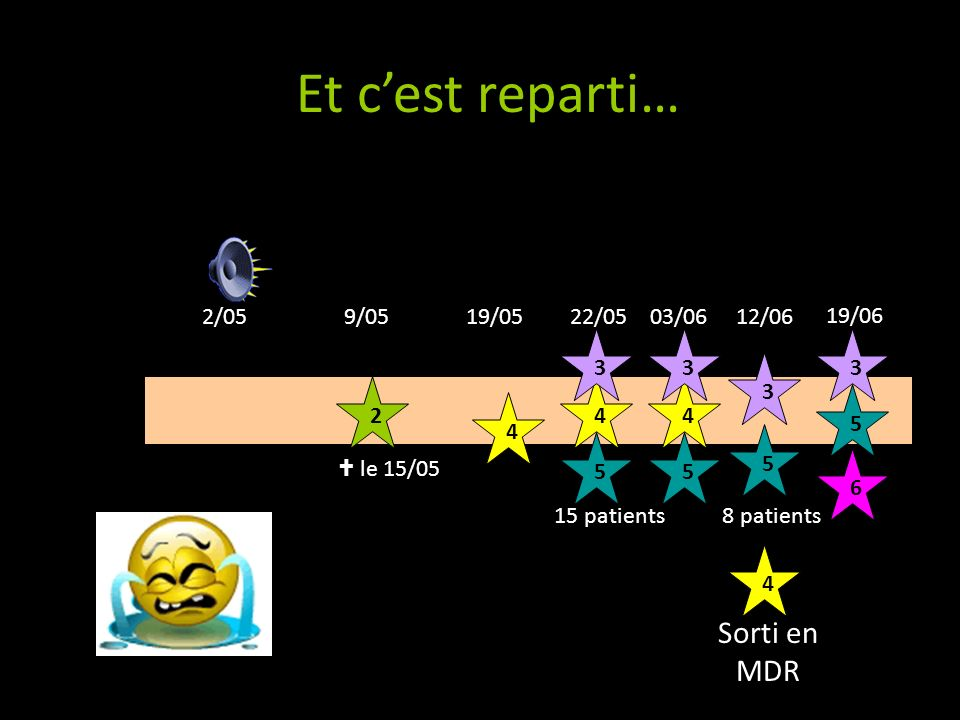 Et on continue… 30/ 04 2/ 05 9/ 05 19/ 05 22/ 05 3/ 06 12/ 06 19/ 06 26/ 06 3/ 07 10/ 07 17/ 07 24/ 07 31/ 07 04/ 08 07/ 08 25/ 08 Cas 1 ERV + Sortie Dom Cas 2 ERV + DCD Cas 3 ERV + SAR M+ HDJ EHP AD Cas 4 ERV + Sortie EHPAD (37) Cas 5 ERV + ERV- Levée P « C » Cas 6 ERV + ERV-HDJ EHP AD