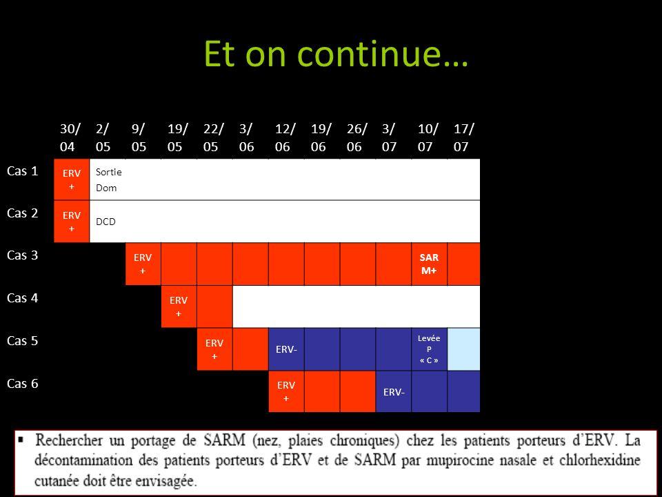 Vers le bout du tunnel… Le 24 juillet : création dun « vrai secteur de cohorting » : - le patient 3 et le patient 6 sont transférés en HDJ - personnel dédié - précautions contact ++ Ré-ouverture de lUSSR après grand ménage et résultats négatifs des contrôles de surface