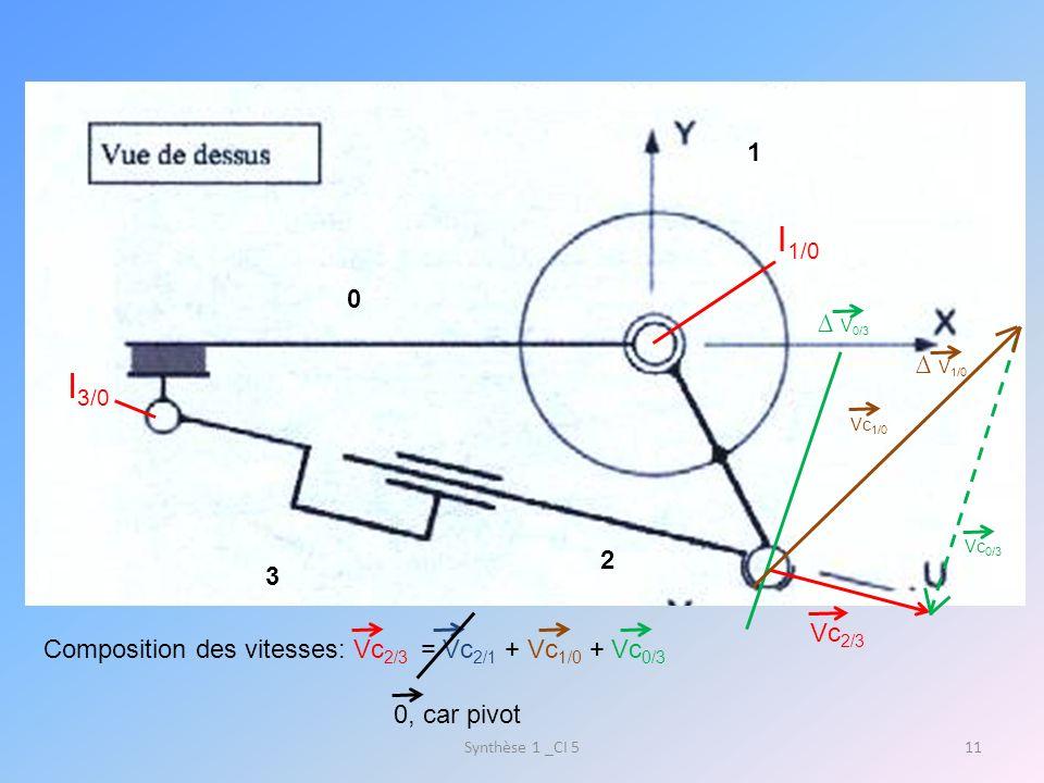 Applications numériques: Avec Synthèse 1 _CI 512 Vc 2/3 = 90 mm/s,Vc 0/3 = 90 mm/s et Vc 1/0 = 126 mm/s Vc 1/0 =b x ω, donc ω= Vc/b= 126/97= 1.3 rd/s