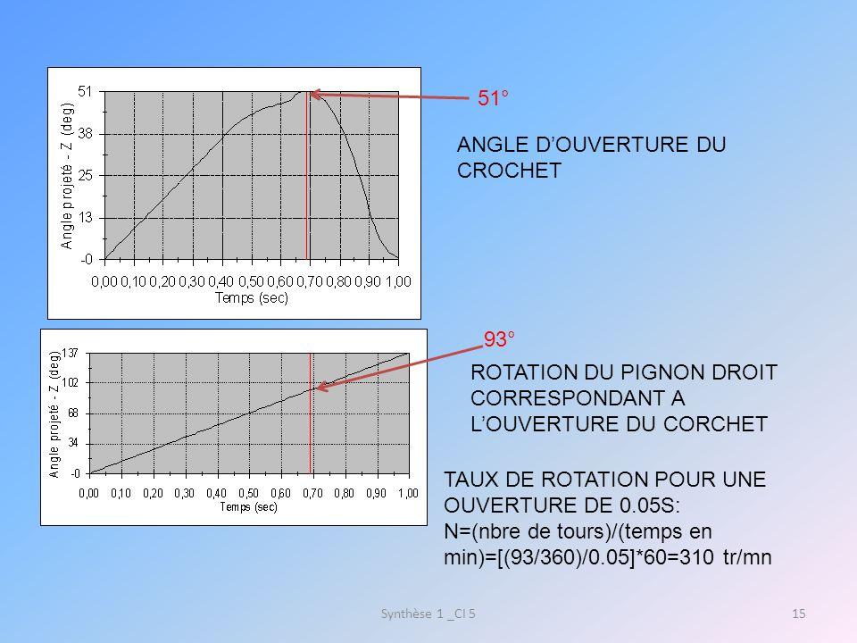 TP 34: Étude de louverture de la lame du sécateur Synthèse 1 _CI 516 Vc 2/1 Va 2/1