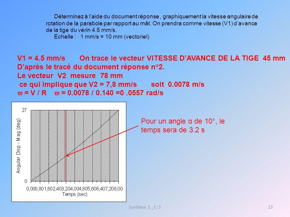 Synthèse 1 _CI 524 Pour t = 3.2 s la vitesse angulaire est de 3.2°/s doù = 0.055rad/s Les résultats des deux résolutions (graphique et par logiciel) sont très proches, cela permet de dire quils sont valables