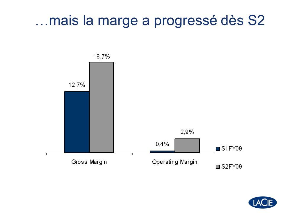 P&L (M) FY08FY09 Marge brute68,646,3 17,6% 15,4% Frais de distribution-9,3-9,7 2,4% 3,2% Frais administratifs et commerciaux R&D -31 8% -2,1 -31 10,3% -2,3 0,5% 0,8% Autres produits & charges opérationnels Marge opérationnelle -0,6 25,6 6,6% +0,8 4,1 1,4%