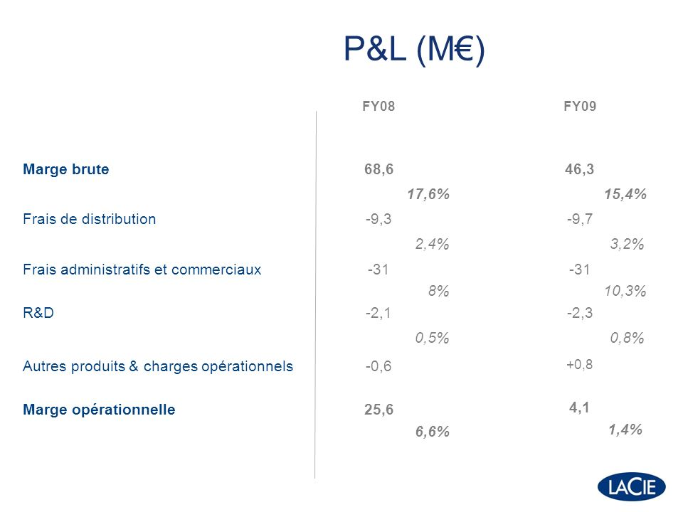 FY08FY09 Inbound freight 2,2%2,4% Outbound freight 2,0%2.3% Marketing Interim & subcontracting 2,9% 0,8% 3,3% 1,6% Principaux coûts variables (% CA)