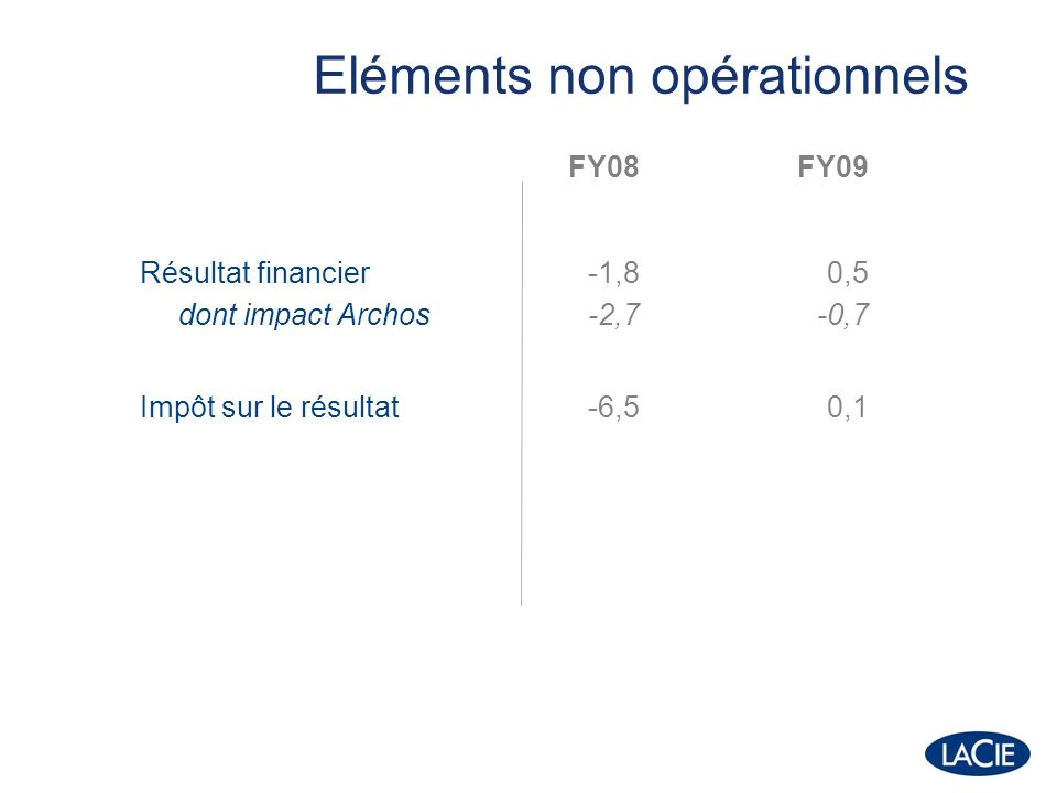 FY08FY09 Actifs non courants dont goodwill Wuala 8,320,4 8,2 Actifs courants Capitaux propres Dettes non courantes Dettes courantes dont à régler aux actionnaires Wuala 150,0 -95,2 -5,6 -57,5 130,2 -93,3 -4,9 -52,4 -4,8 Total bilan = 150m