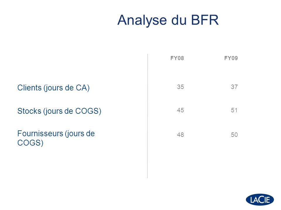 FY08FY09 Flux généré par lactivité dont variation du BFR 7,7 -12,4 0,2 -1,5 Flux dinvestissement dont Wuala Flux de financement dont dividendes payés Trésorerie brute -1,6 -2,3 -1,9 67,9 -5,9 -3,8 -7,7 -7,3 55,2 Tableau de financement