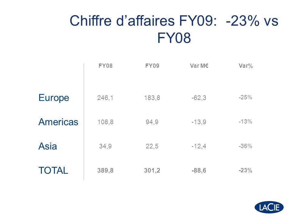 61% AMERICAS 95M EMEA 184M ASIA PAC 22M 7%32% Regions