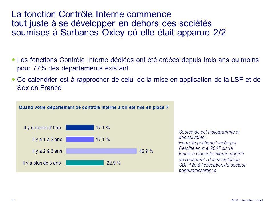 19 ©2007 Deloitte Conseil Fonctions Audit interne et Contrôle interne