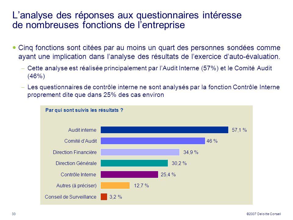 34 ©2007 Deloitte Conseil Evaluation du contrôle interne
