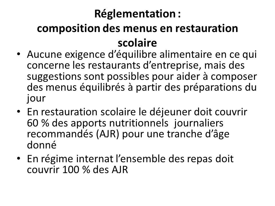 Le GEMRCN * a établi de nouvelles recommandations relatives à la nutrition dans le cadre du PNNS N° J5 – 07 du 12/01/07 Objectifs prioritaires à atteindre: – Diminution des apports de glucides à IG élevés –intérêt des céréales complètes et pains bio – Augmentation de la consommation des fruits et légumes et des féculents – Diminution des lipides et rééquilibration des apports des différents acides gras : AGS, AG trans, AGI – intérêt des huiles PPF bio – Meilleurs apports en fibres, minéraux (fer et calcium ), et vitamines – intérêt des fruits, légumes, céréales, légumineuses bio – * Groupement dEtudes de Marché pour la Restauration Collective