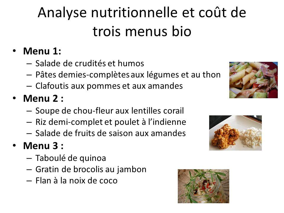 Analyse nutritionnelle et coût /enfant de 3 menus bio Evalués pour une personne, à partir des ingrédients nécessaires à lélaboration de chaque recette du menu auquel a été rajouté 25 g de pain complet Les calculs ont été réalisés à laide du logiciel de nutrition REGAL (INRA TEC et DOC) Menu 1 Menu 2 Menu 3 1,81 euros 1,45 euros 1,65 euros P :40 g P : 37 g P :32 g G :83 g G :71 g G :80 g L :22 g L : 16 g L :18 g AGS :5,5 g AGS :3,5 g AGS :5,5 g AGI:14,5 g AGI :11 g Ca:255 mg Ca :320 mg Fe :4,3mg Fe :8,7 mg Fe :6,2 mg Vit C : 45 mg Vit C :50 mg Vit C :55 mg