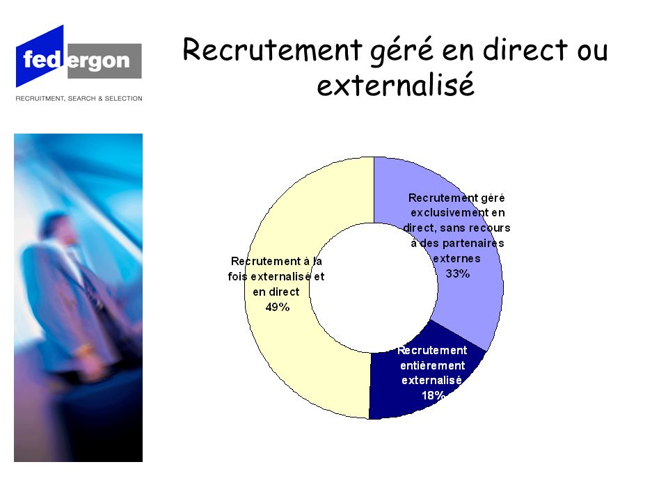 Motifs qui incitent à externaliser le recrutement