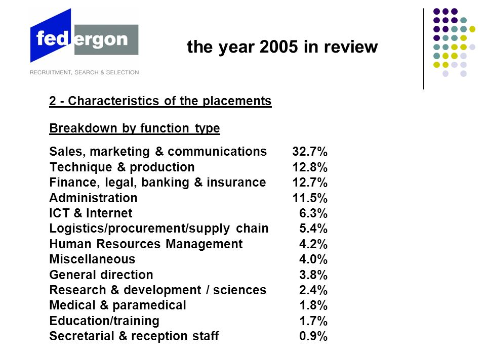 2 - Characteristics of the placements Breakdown by size of the client company A breakdown by company size shows that large businesses (over 250 employees) are the biggest users: 38.7% of Federgon RSS placements were performed in this segment in 2005.