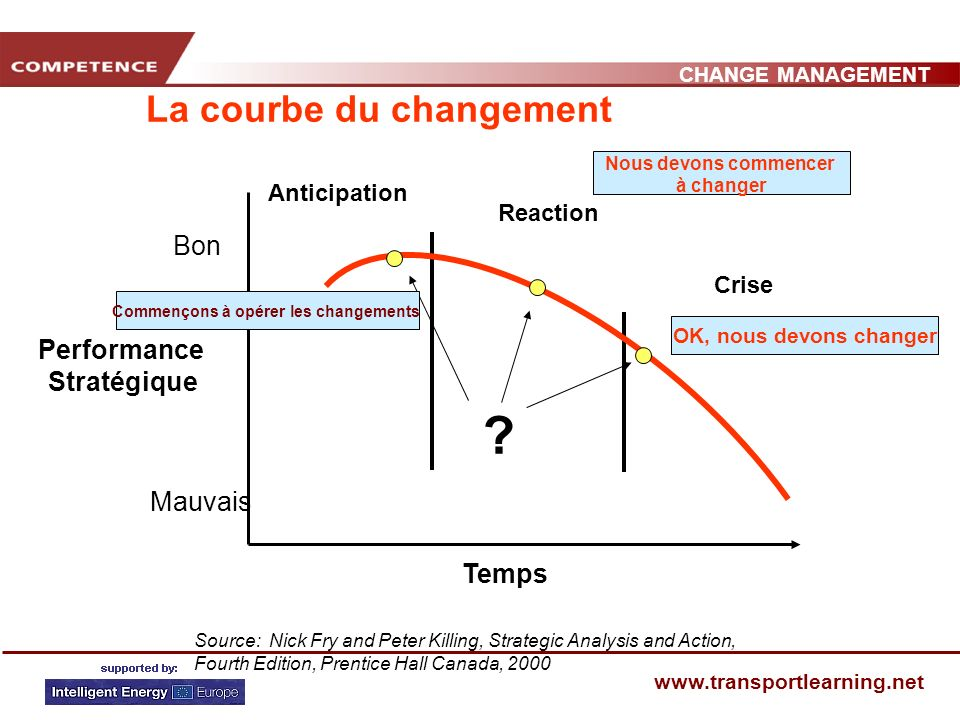 CHANGE MANAGEMENT www.transportlearning.net La courbe du changement Bon Mauvais Performance Stratégique Temps Source: Nick Fry and Peter Killing, Strategic Analysis and Action, Fourth Edition, Prentice Hall Canada, 2000 .