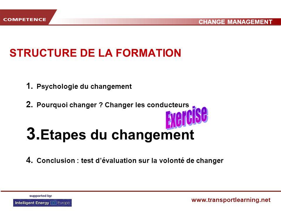 CHANGE MANAGEMENT www.transportlearning.net STRUCTURE DE LA FORMATION 1.