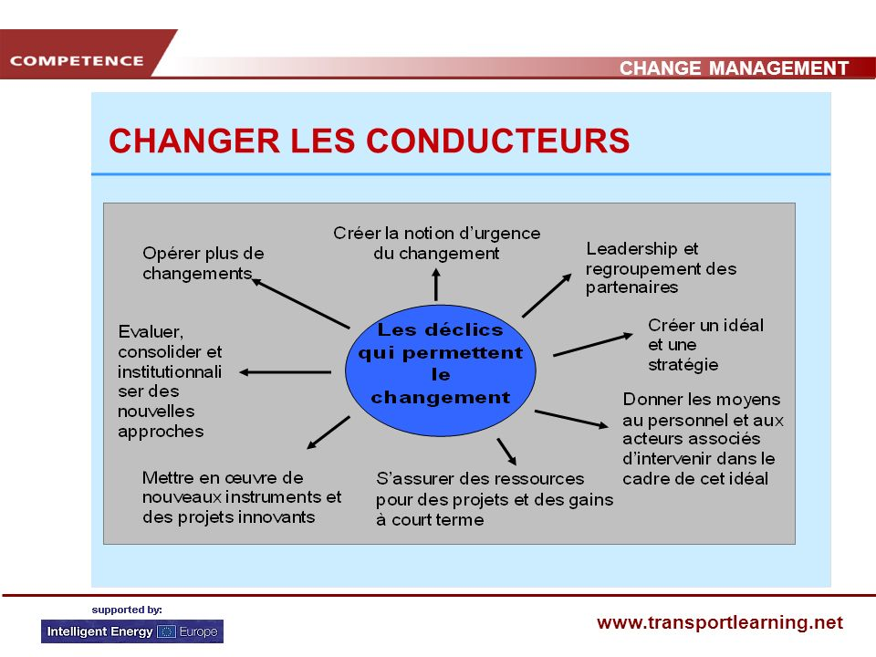 CHANGE MANAGEMENT www.transportlearning.net CHANGER LES CONDUCTEURS