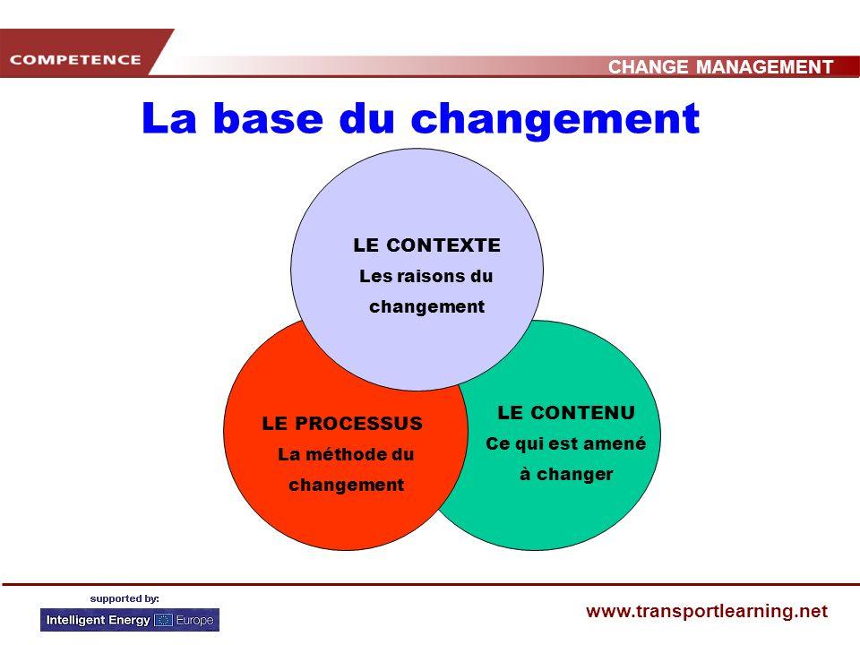CHANGE MANAGEMENT www.transportlearning.net LE CONTENU Ce qui est amené à changer LE PROCESSUS La méthode du changement LE CONTEXTE Les raisons du changement La base du changement