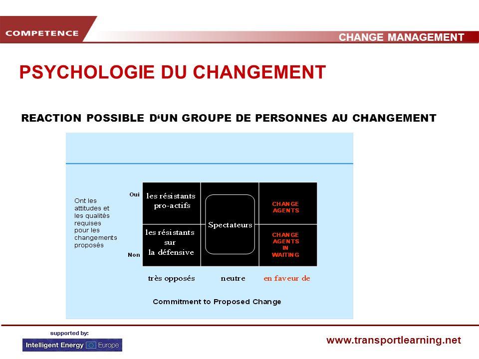 CHANGE MANAGEMENT www.transportlearning.net PSYCHOLOGIE DU CHANGEMENT REACTION POSSIBLE DUN GROUPE DE PERSONNES AU CHANGEMENT