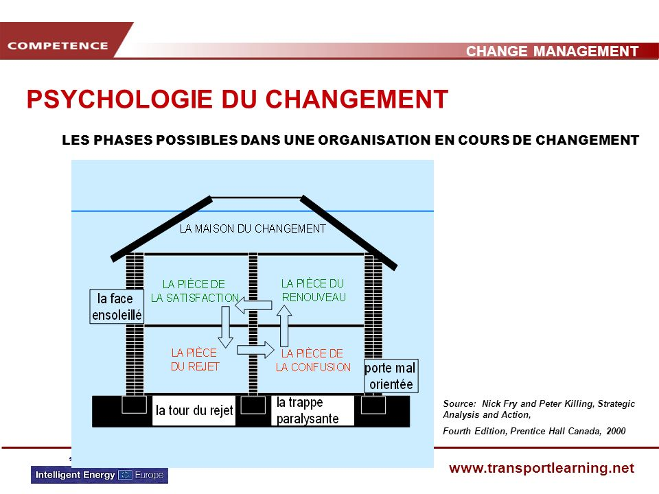 CHANGE MANAGEMENT www.transportlearning.net PSYCHOLOGIE DU CHANGEMENT LES PHASES POSSIBLES DANS UNE ORGANISATION EN COURS DE CHANGEMENT Source: Nick Fry and Peter Killing, Strategic Analysis and Action, Fourth Edition, Prentice Hall Canada, 2000