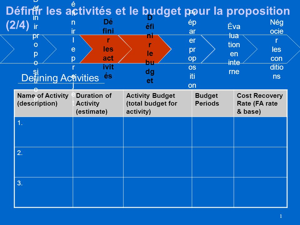 1 Name of Activity (description) Duration of Activity (estimate) Activity Budget (total budget for activity) Budget Periods Cost Recovery Rate (FA rate & base) 1.
