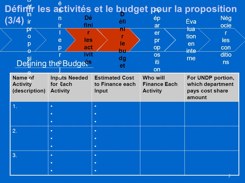 2 Name of Activity (description) Inputs Needed for Each Activity Estimated Cost to Finance each Input Who will Finance Each Activity For UNDP portion, which department pays cost share amount 1.