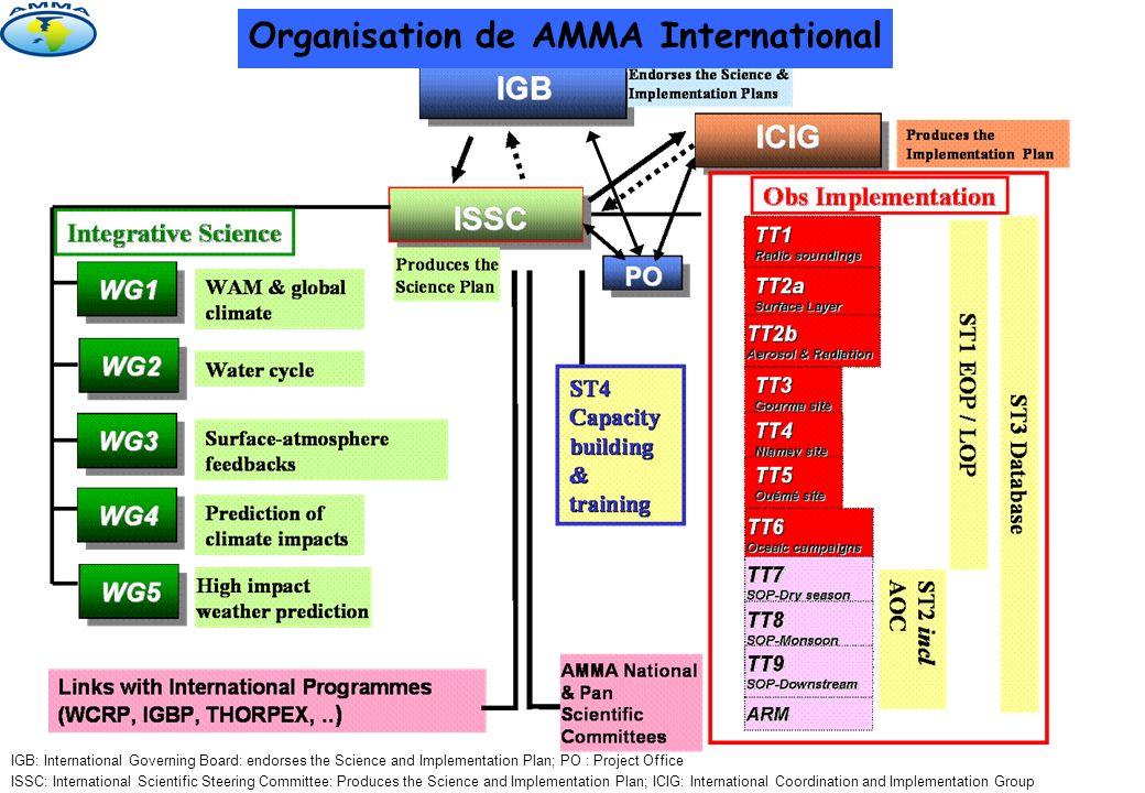 AMMA Africa: AMMA Network en Afrique AMMANET, c est d abord un réseau de chercheurs africains, de différents pays et de différentes disciplines, des services opérationnels nationaux ou régionaux, des universités et des instituts de recherche qui manifestent leur souhait de participer au programme international AMMA.